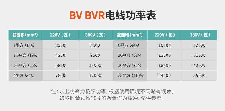 一、BYJ電線產品介紹 BYJ是電線的一種,它的全稱是銅芯交聯聚乙烯絕緣布電線。交聯聚乙烯絕緣材質的英文縮寫為XLPE,業內統一型號表示為YJ,J代表交聯,Y代表聚乙烯。 常見型號為WDZR-BYJ電